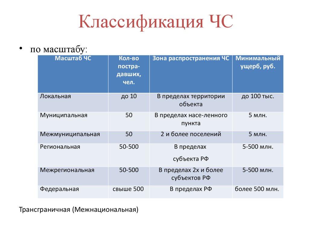 Государственный стандарт РФ ГОСТ Р 5114198