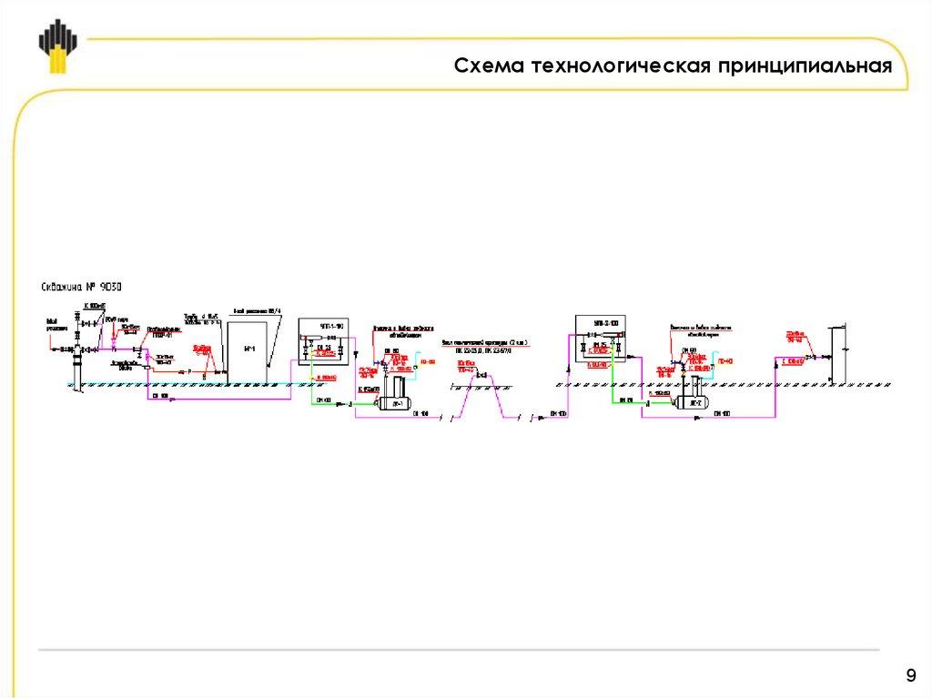 Сбор нефти и газа схема 955