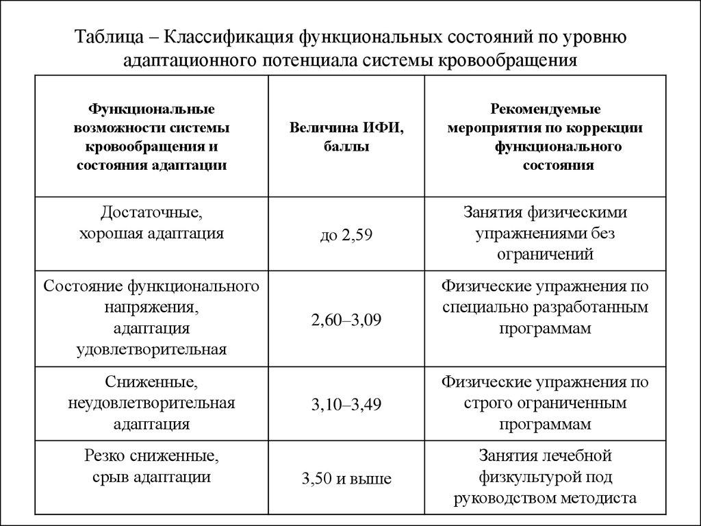 таблица функциональных нарушений зрительного нерва