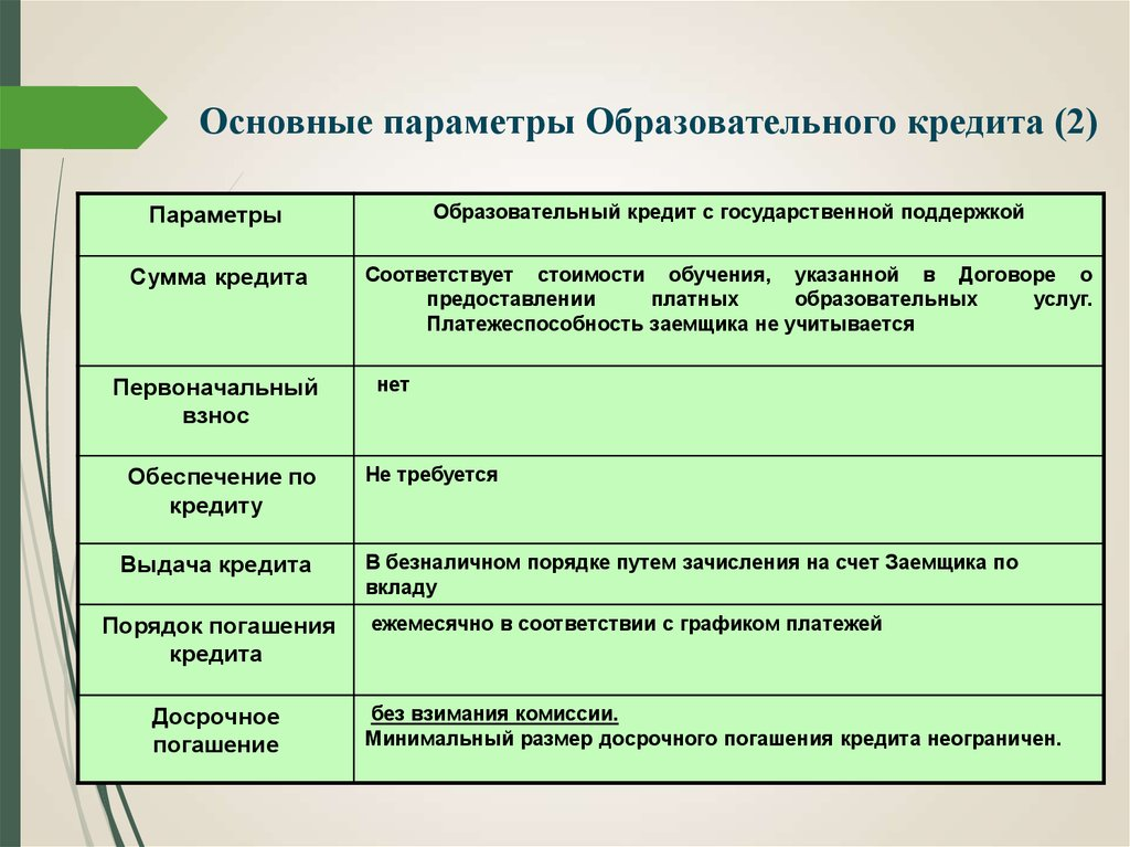 Государственный и банковский кредит