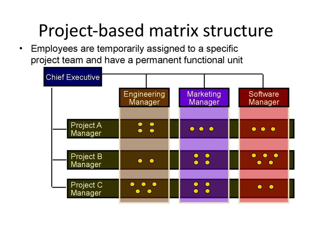 Organizational Structure And Design презентация онлайн
