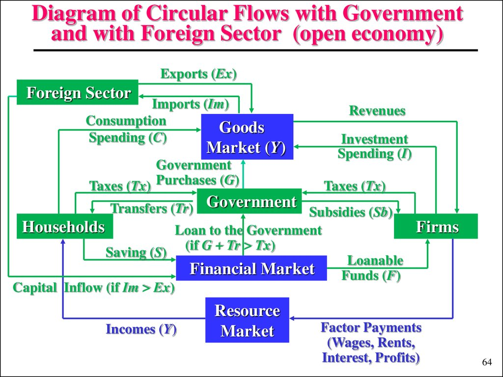 Introduction to macroeconomics (Lecture 1) - презентация ... Circular Flow Diagram With Government Sector