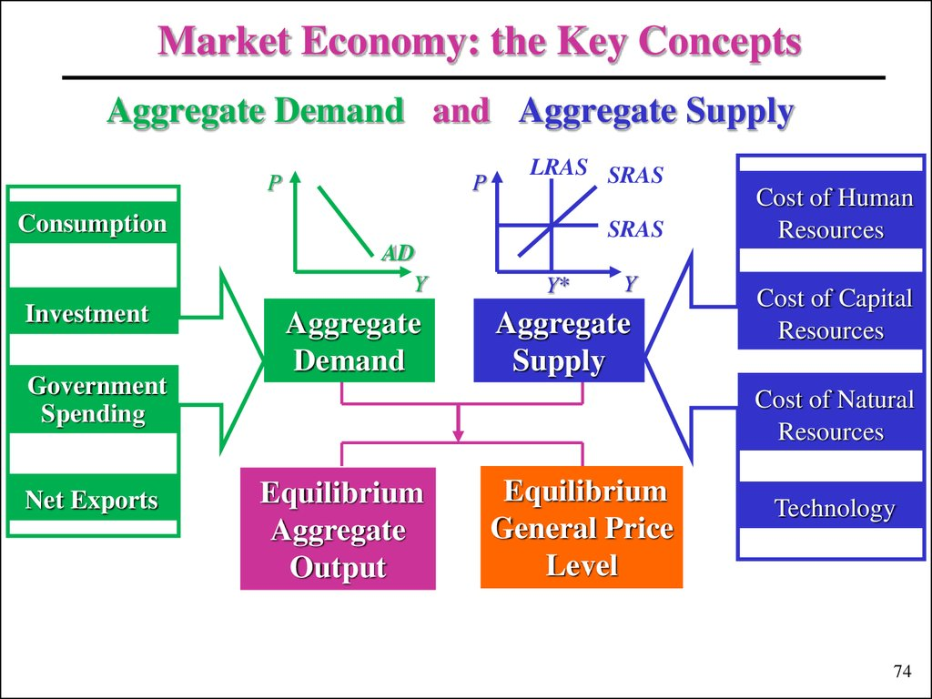ib economics commentary aggregate demand Aggregate supply and demand aggregate supply and demand models and diagrams introduction to fiscal and monetary policy welcome back to ib economics unit 6: elasticity price elasticity of demand cross elasticity of demand income elasticity of demand price elasticity of supply unit 10: unemployment and inflation causes and.