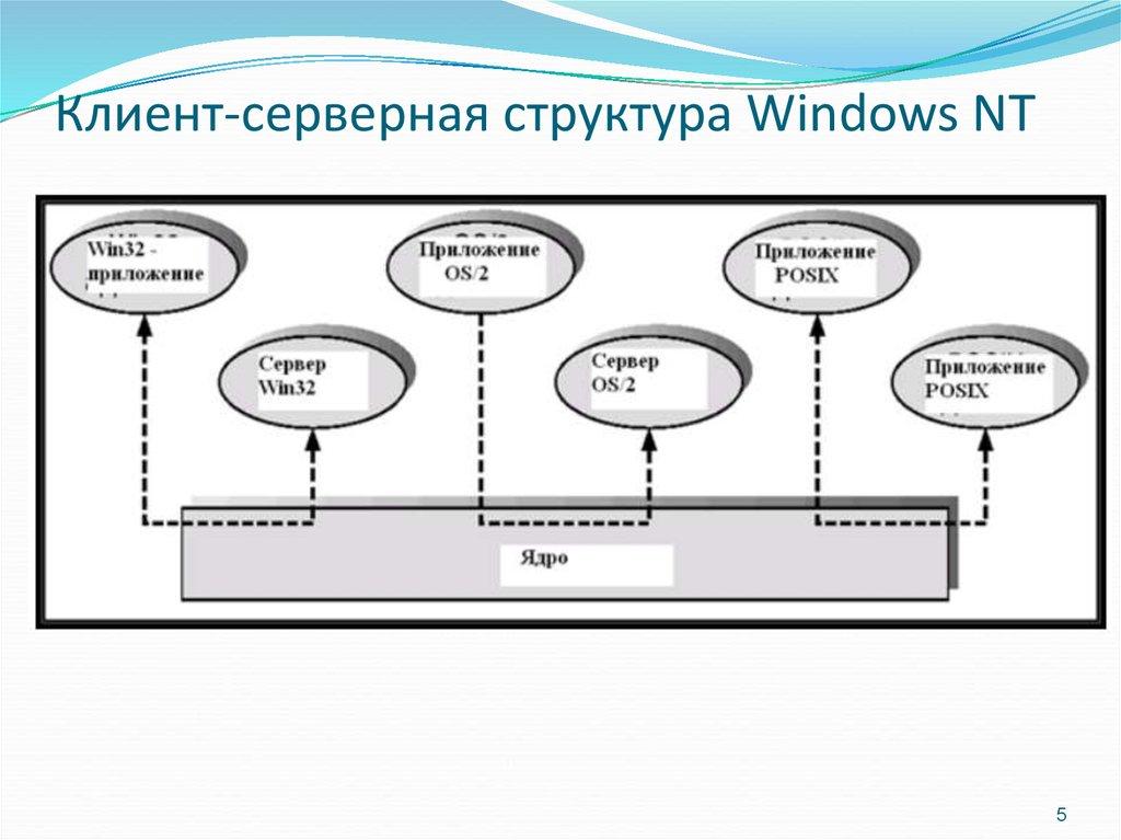 Как сделать сервер приложений