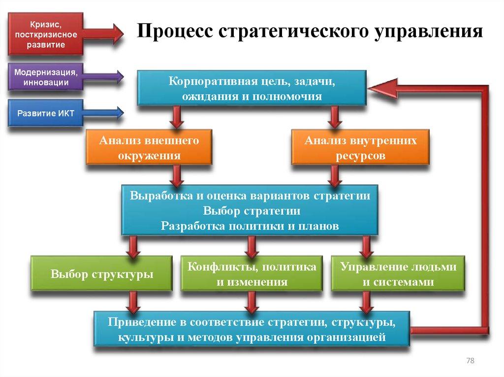 Стратегического менеджмента