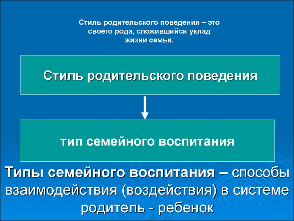 Реферат Стили семейного воспитания ru Банк рефератов  Реферат стиль семейного воспитания