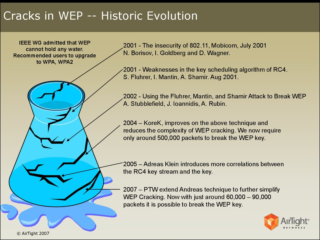 Cracks in WEP -- Historic Evolution