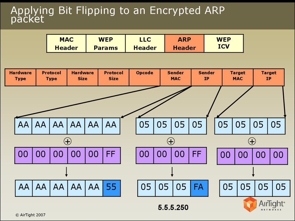 Applying Bit Flipping to an Encrypted ARP packet