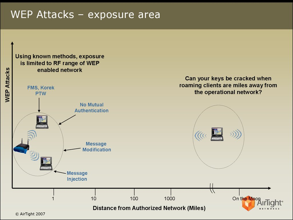 WEP Attacks – exposure area
