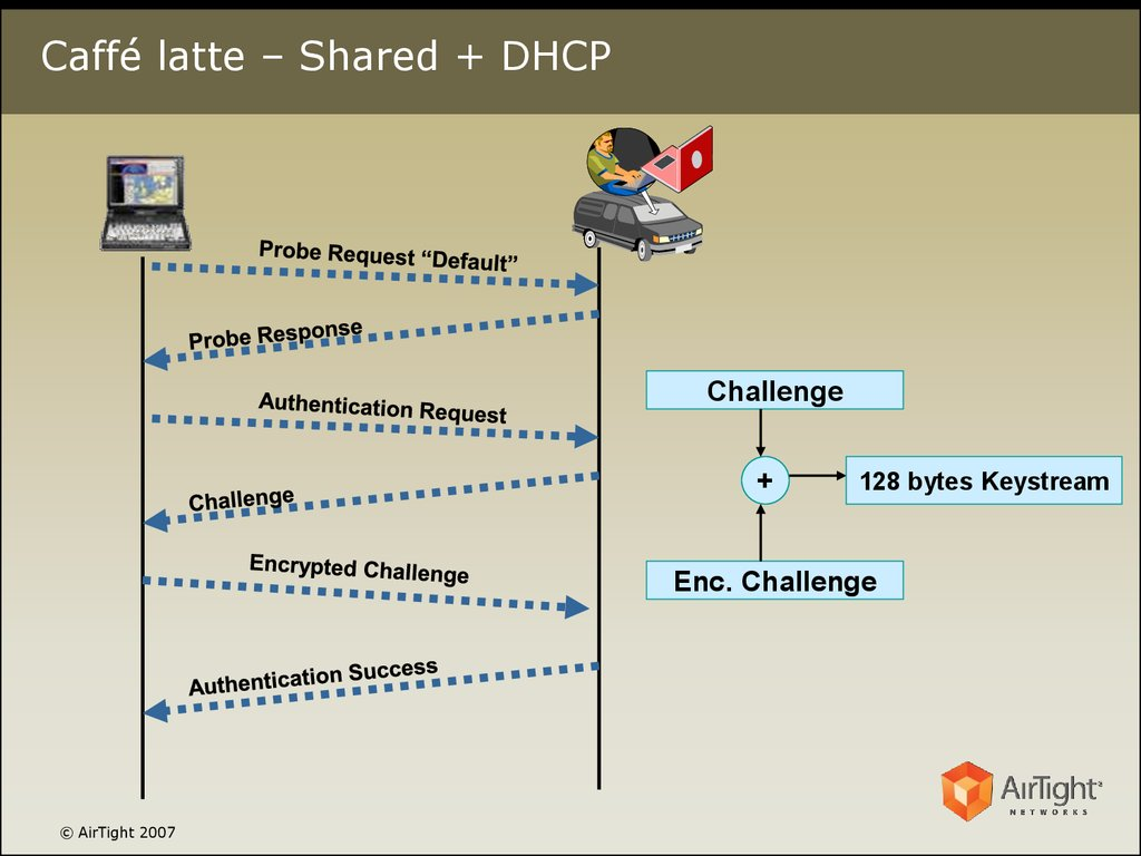 Caffé latte – Shared + DHCP
