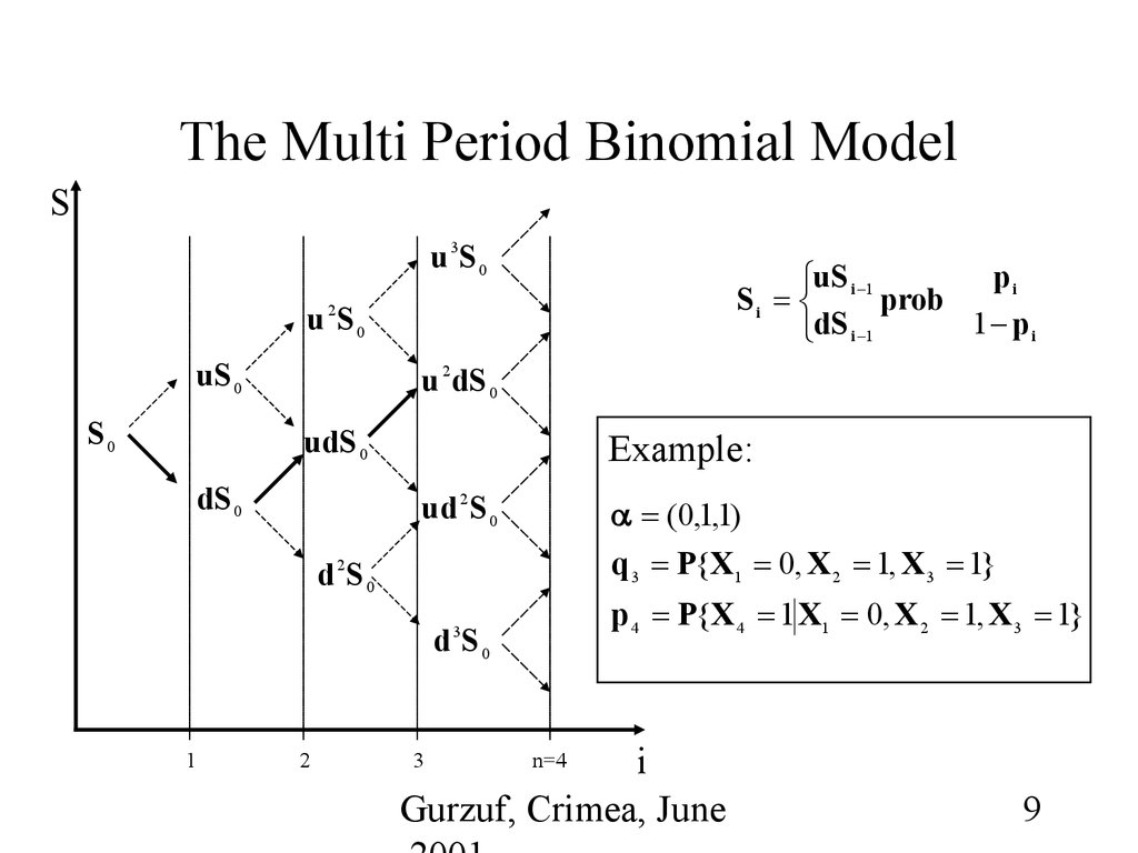 Binomial option pricing model xls