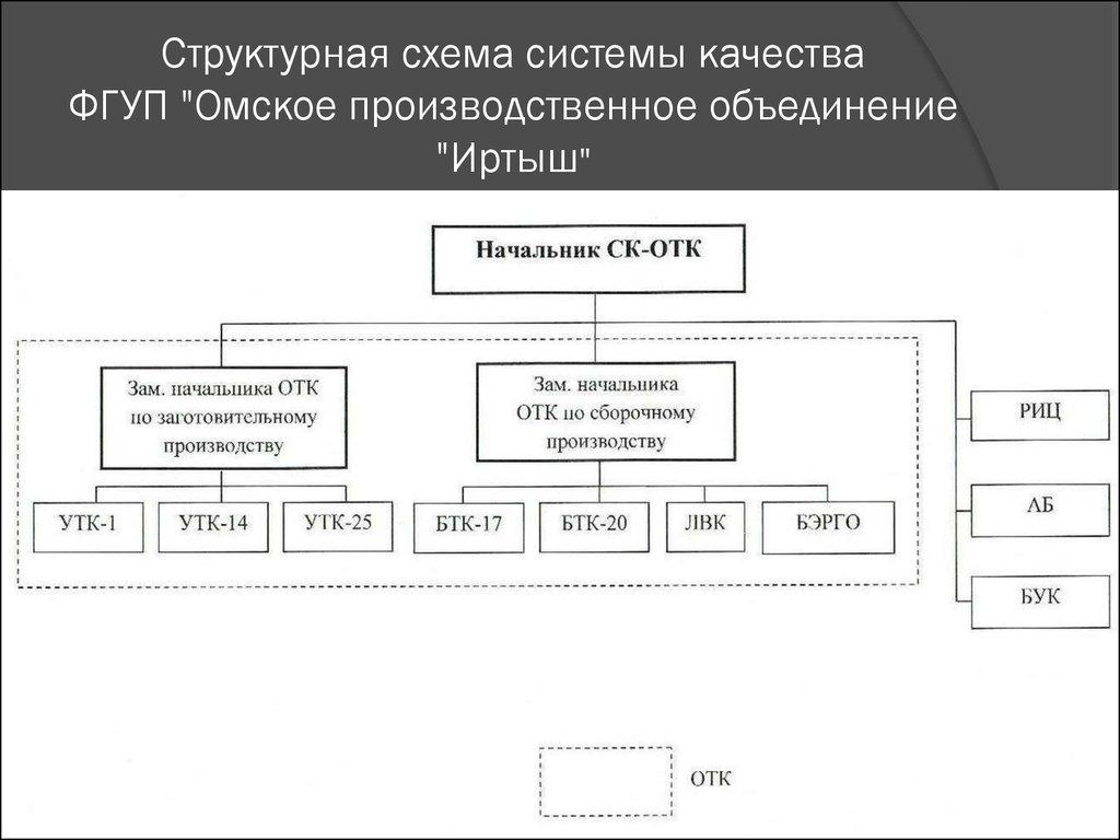 организация эксплуатационно технического обслуживания системы оповещения