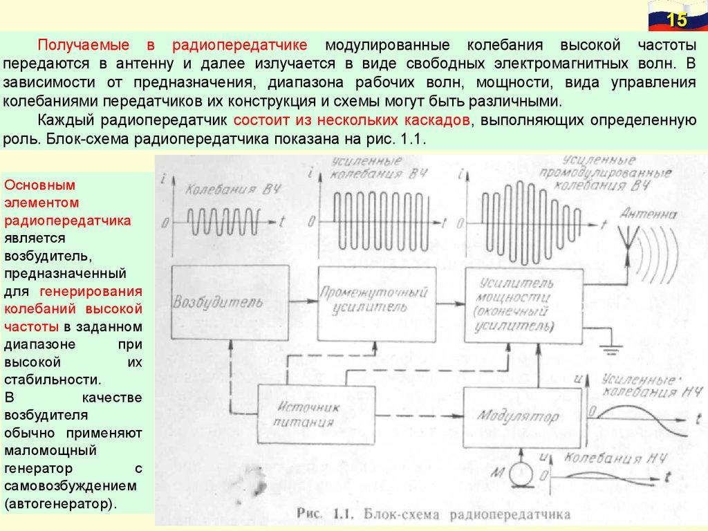Классификация раций по частотам