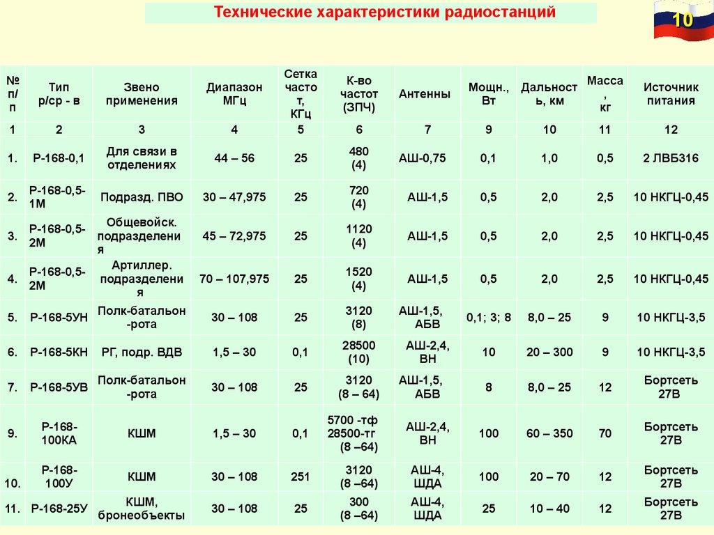 Форматы радиостанций классификация  IPTV