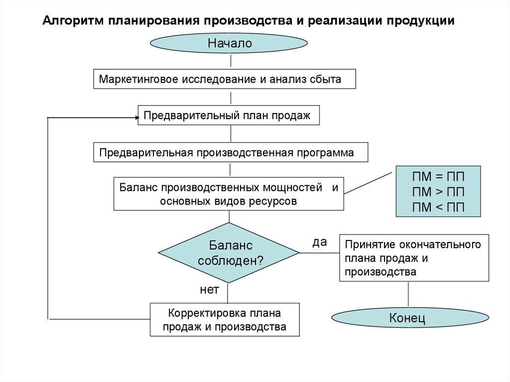 Курсовая работа Анализ реализации продукции растениеводства на  Реализация продукции курсовая работа