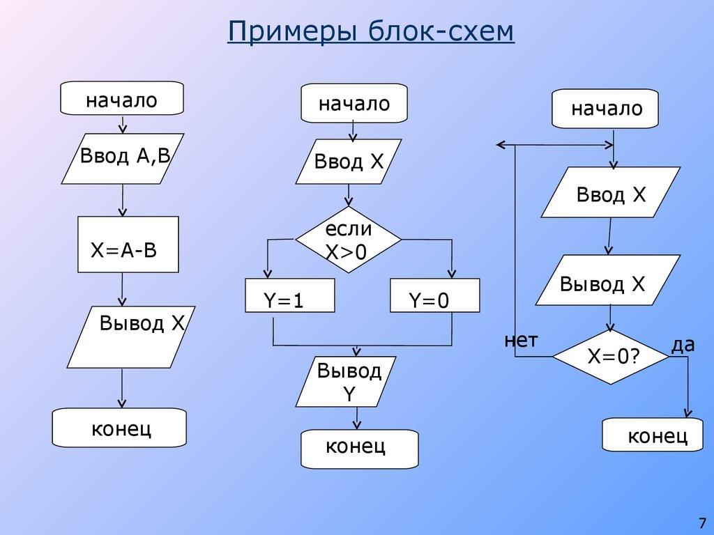 Блок схем программ.примеры