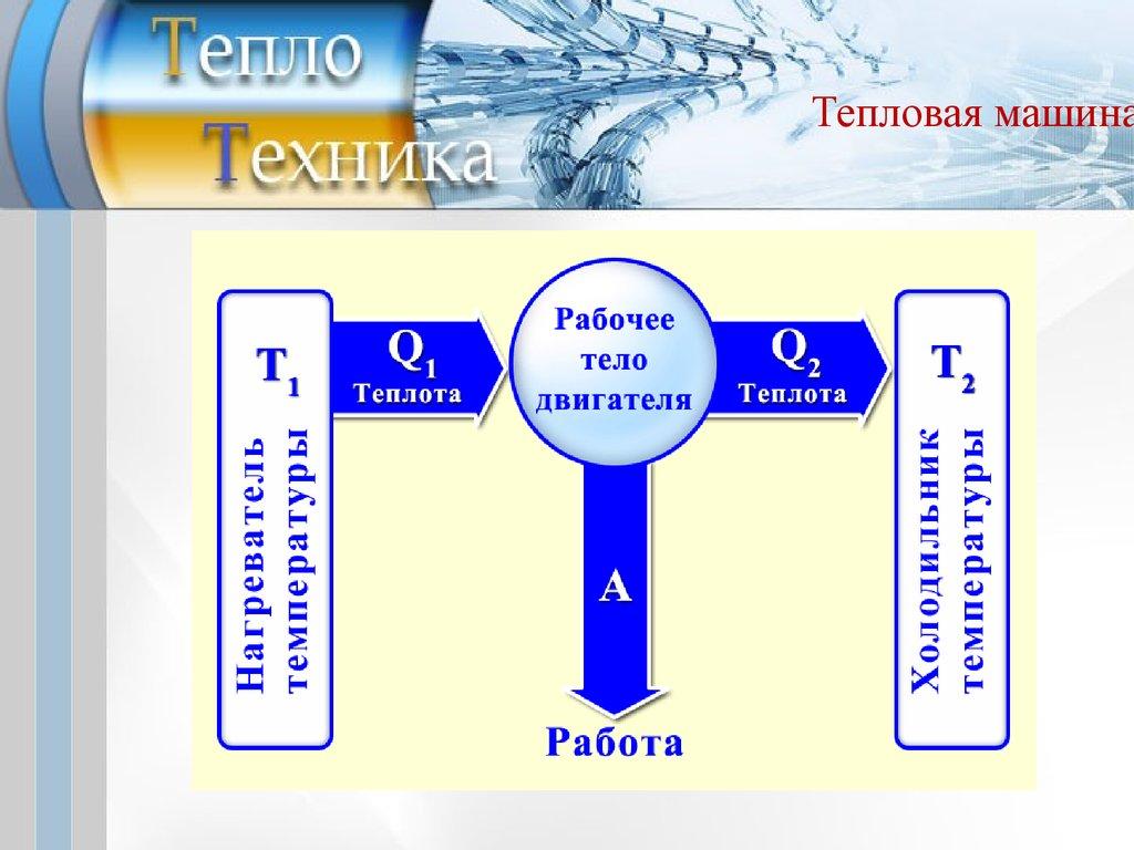 презентация внутренняя энергия и работа газа
