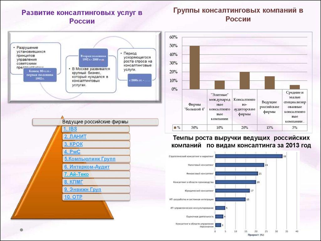 презентация консалтинг в сфере услуг