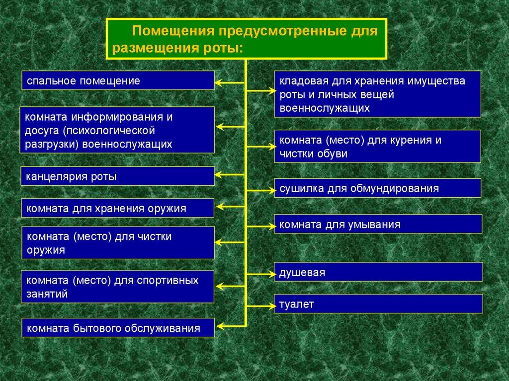Инструкция По Поддержанию Порядка В Помещениях - фото 6