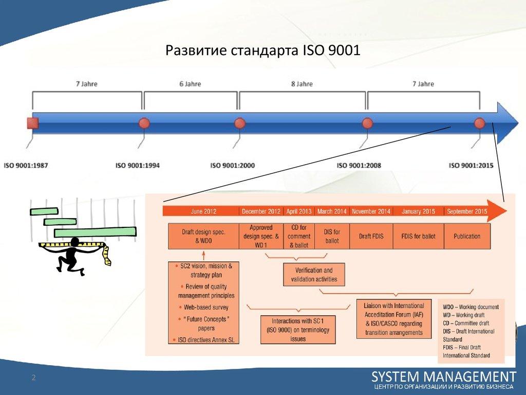 презентация iso 9001 2008
