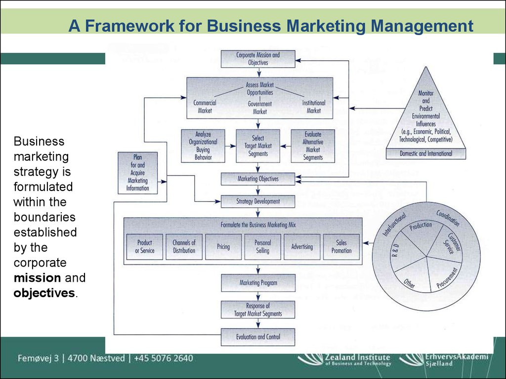 """a framework for marketing image management In an ebook, """"the cmi content marketing framework"""" (pdf opens), joe pulizzi   in the content marketing strategy and content marketing management process   and partially based on their race planning framework (see image below."""