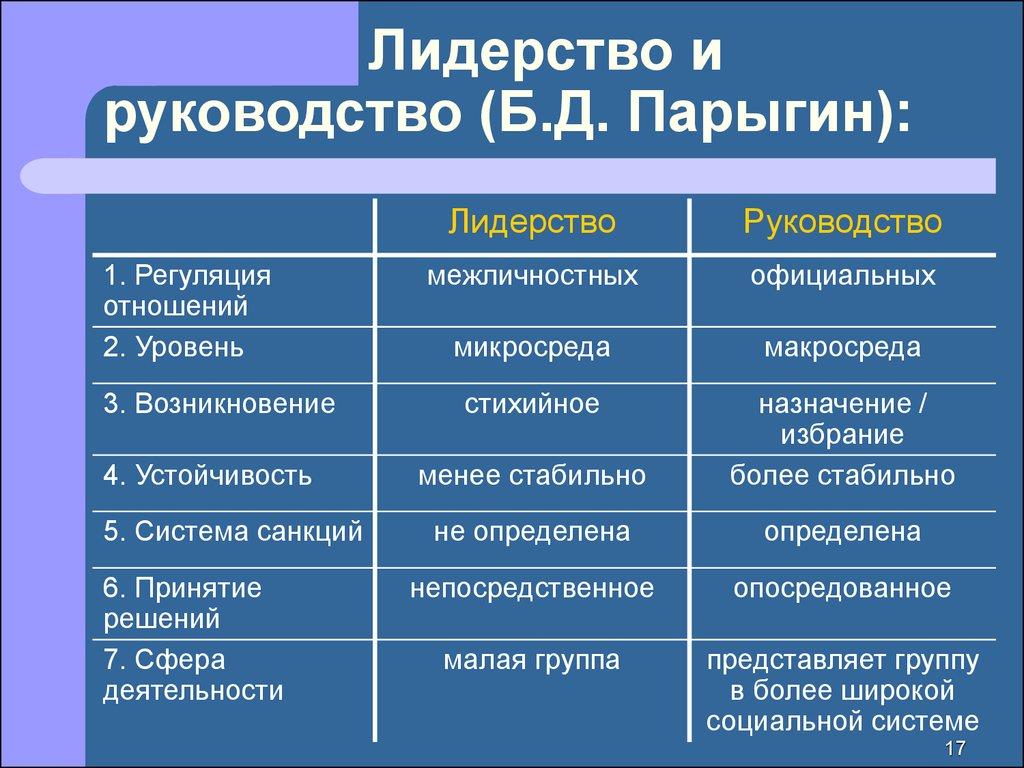 Общие - Парыгин Руководство И Лидерство - Мой личный блог
