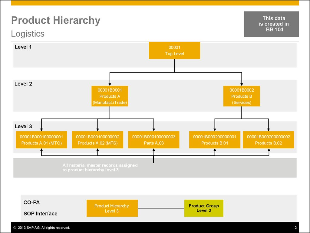 product hierarchy Product management: product levels, product hierarchy, product mix we will discuss about how a company manages its products marketers must determine the assortment of products they are going to offer consumers some firms sell a single product others sell a variety of products a product item .