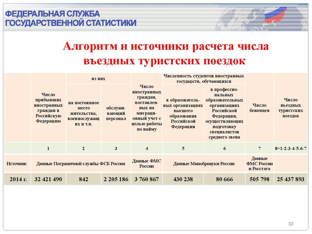 Федеральное агентство по туризму Министерство культуры ...