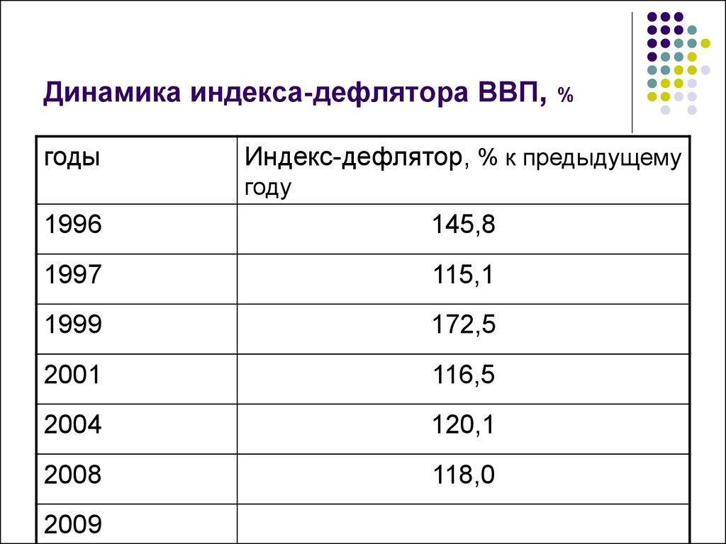 Прогнозный индекс дефлятор на 2018 год