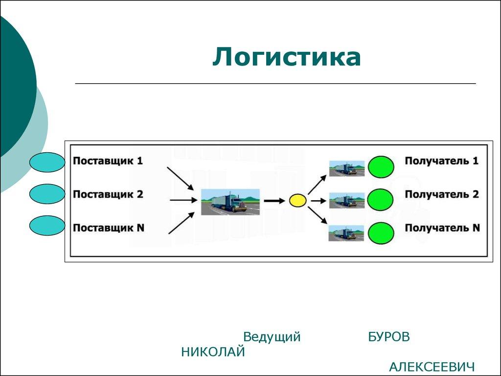 должностная инструкция менеджера по логистике в организации - фото 2