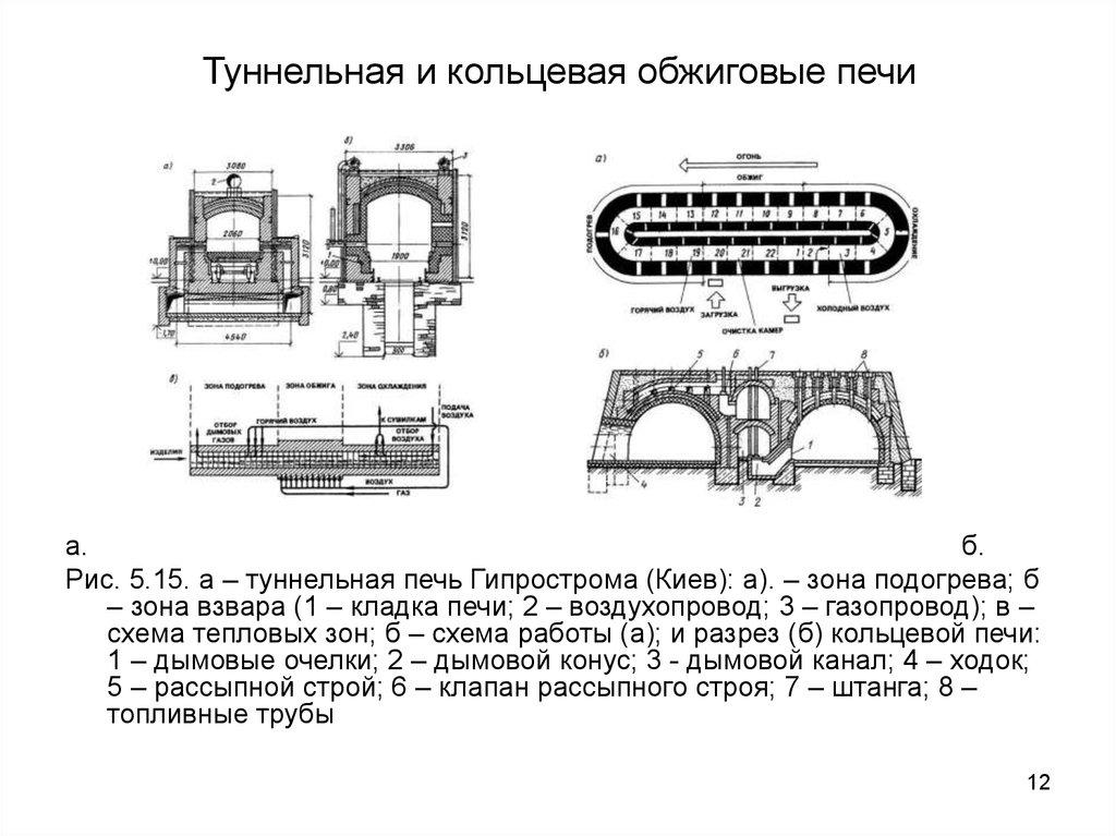 Принципиальная схема туннельной печи