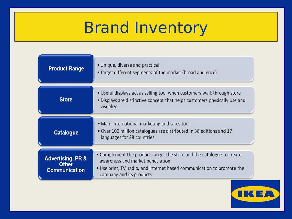 ikea segmentation and strategy