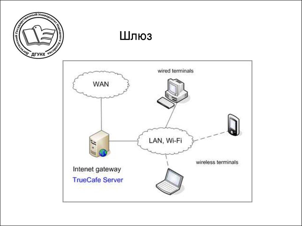 Корпоративная сеть телекоммуникационной связи