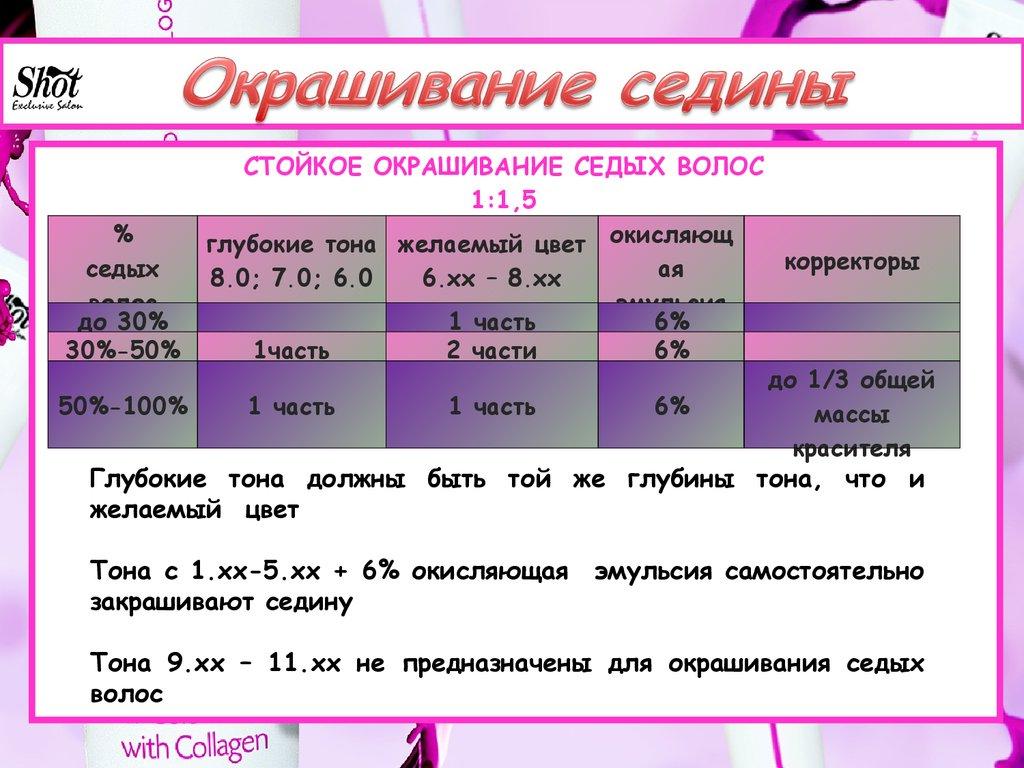 u041cu0430u0441u0442u0435u0440 u043au043eu043bu043eu0440u0438u0441u0442 Shot 1 - u043fu0440u0435u0437u0435u043du0442u0430u0446u0438u044f u043eu043du043bu0430u0439u043d u041fu043eu043bu0443u0447u0435u043du0438u0435 u0410u043cu043cu0438u0430u043au0430 u0424u043eu0440u043cu0443u043bu0430.