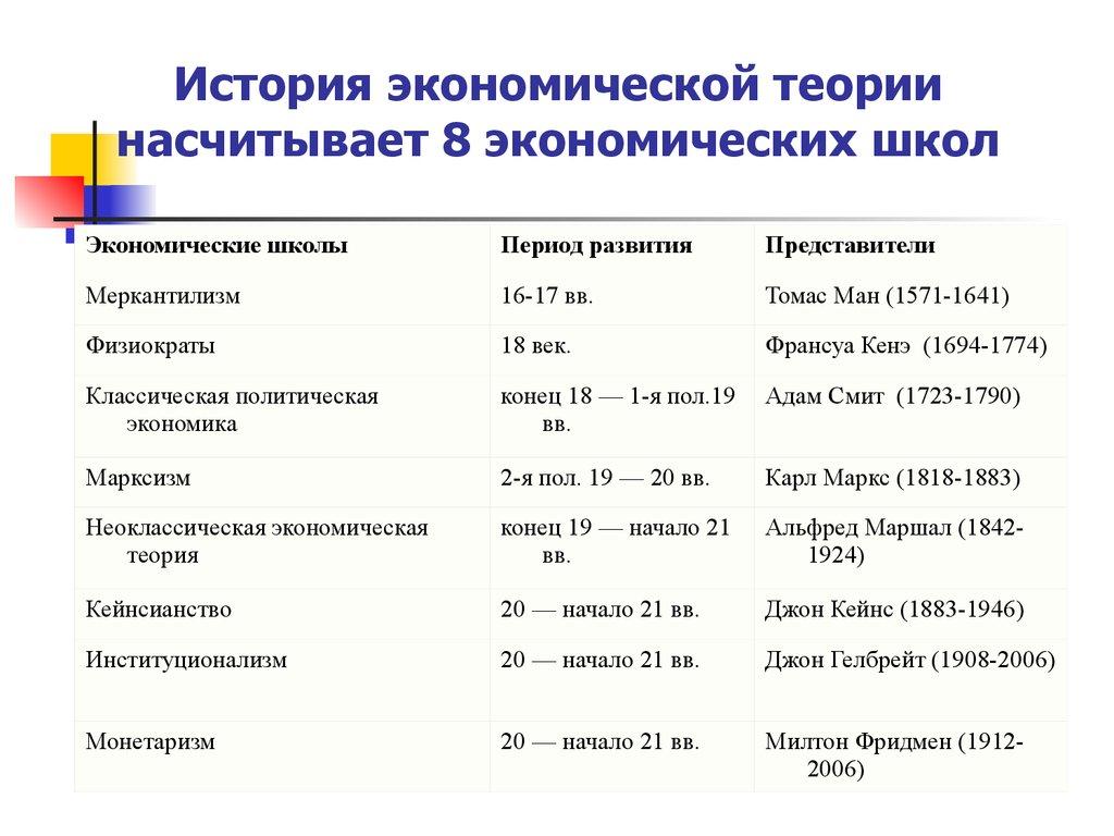 Экономическая школа научного и утопического коммунизма
