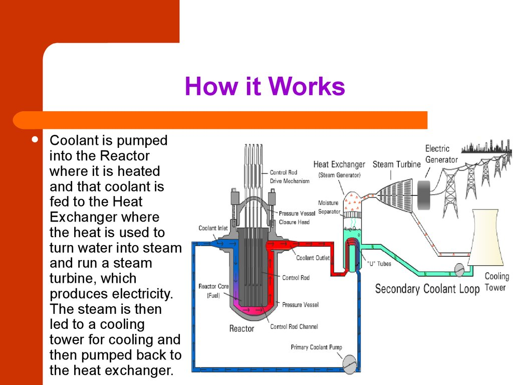 Nuclear Power Plants Principle Of Operation And