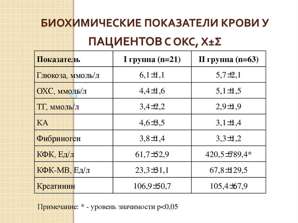 показатели крови в норме у взрослых холестерин