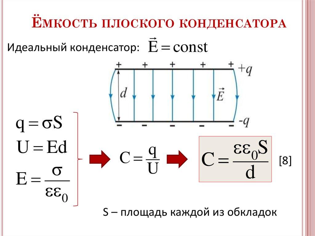 Электроемкость плоского конденсатора 3b53b50s c = d 3b5 - диэлектрическая проницаем