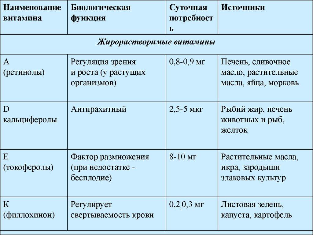 витамины презентация по химии 10 класс