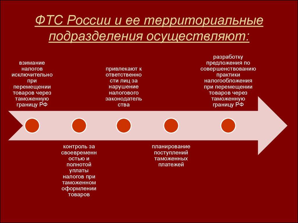 Налоговая накладная с 01 03 2014 бланк в word