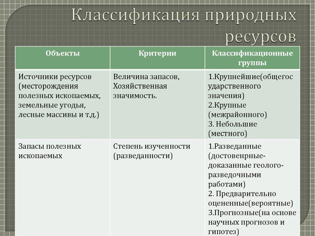 экономическая оценка природных ресурсов ppt