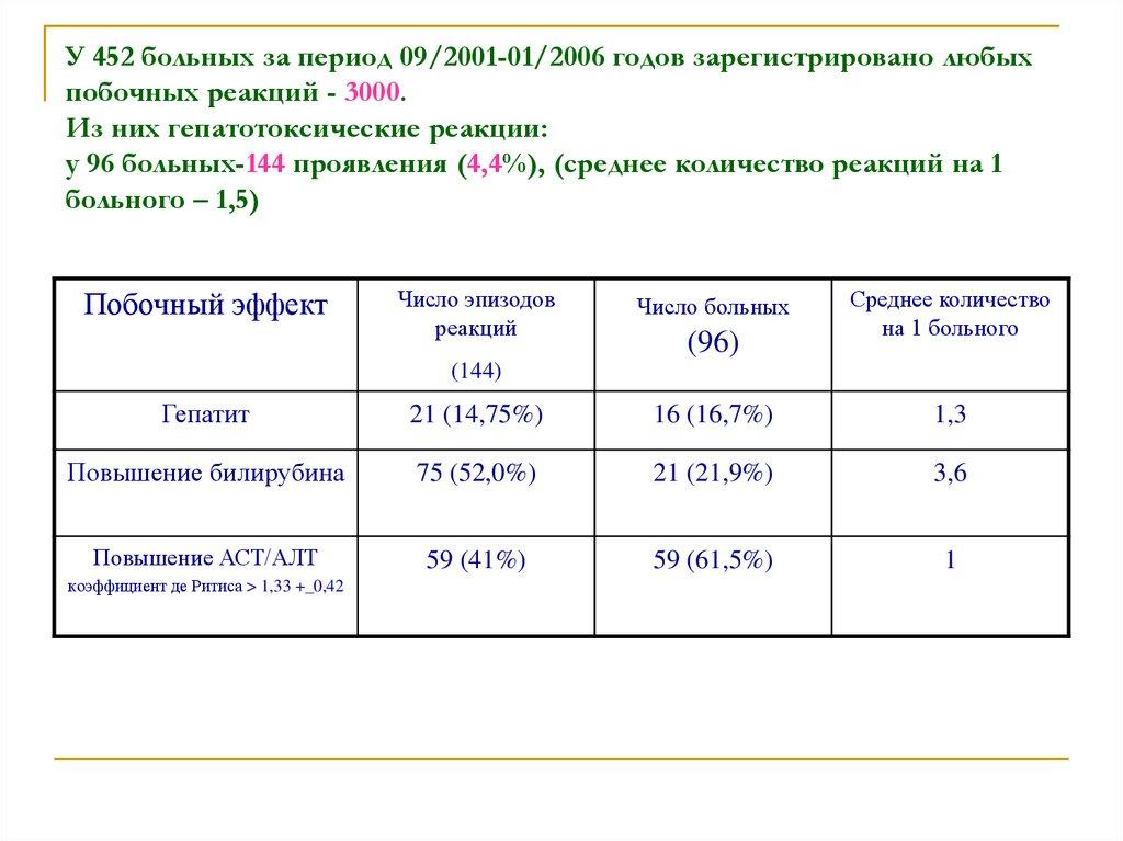 Приложение №1 к приказу Минздравсоцразвития РФ от 12.04 ...