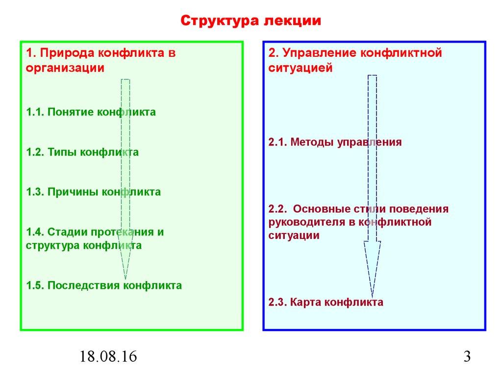 Теория Организации Лекции