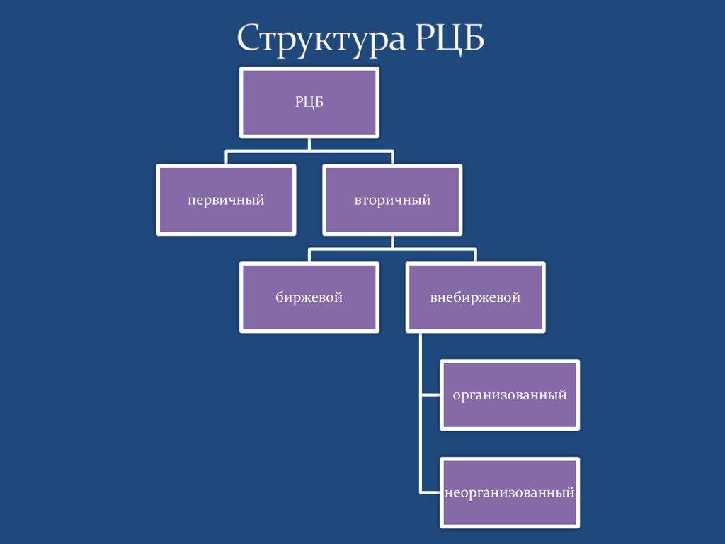Рынок ценных бумаг: сущность, функции и тенденции развития Рынок ценных бумаг сущность структура классификация