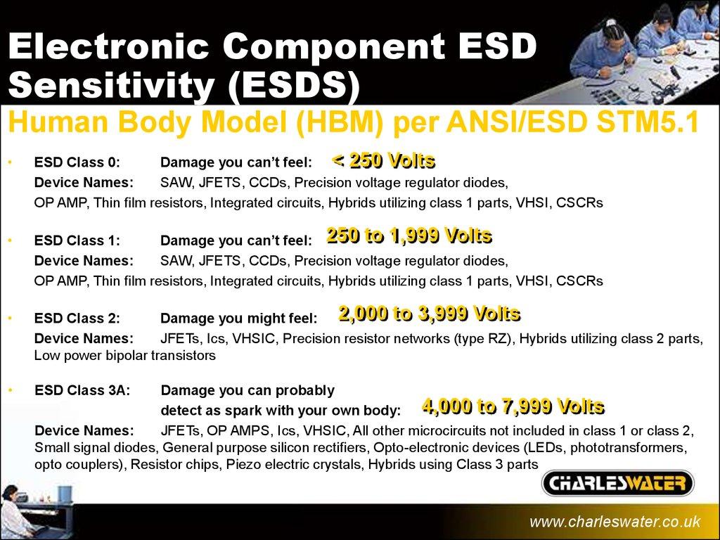Esd Basics презентация онлайн