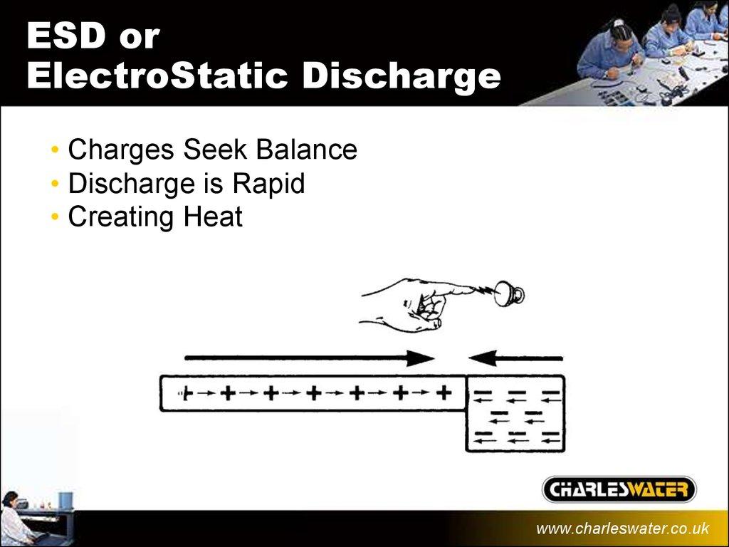 Esd Basics Online Presentation