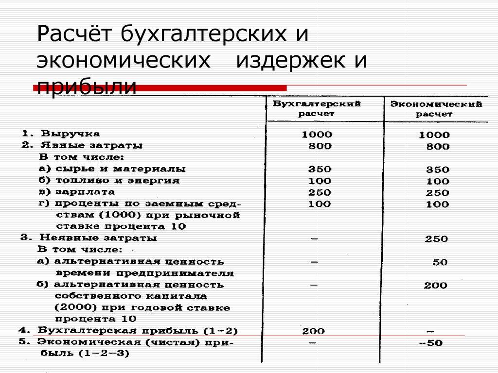 расчёт процентов пример и график