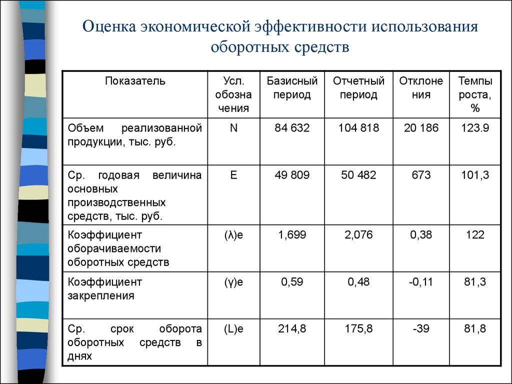 Оценка Среднегодовой Стоимости Основных Фондов Реферат
