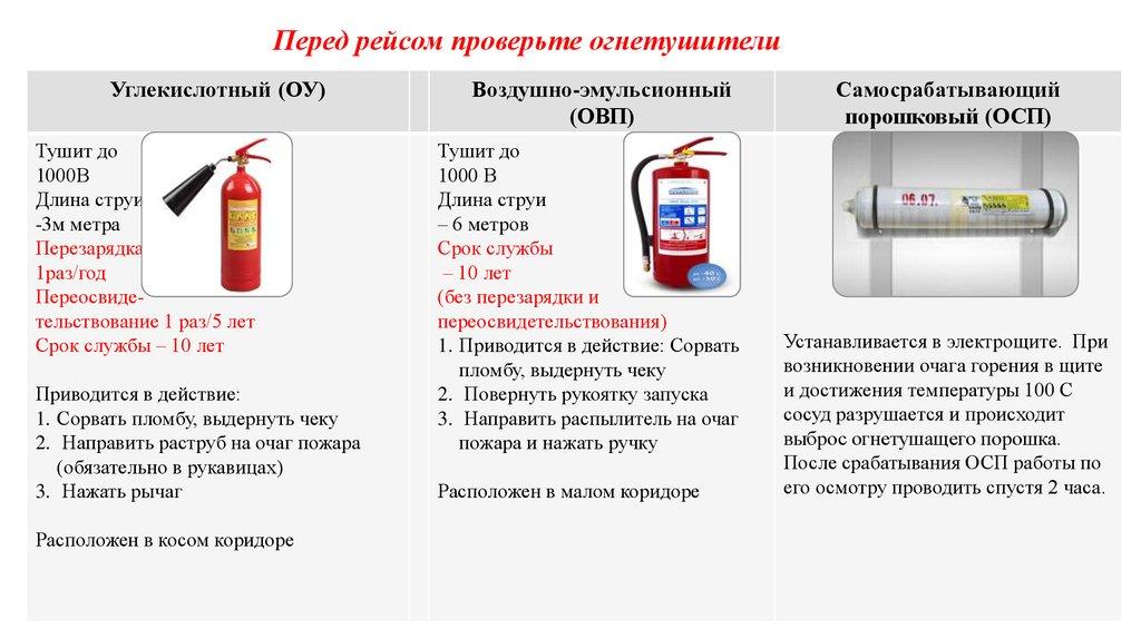 СП 261261210 Основные санитарные правила обеспечения