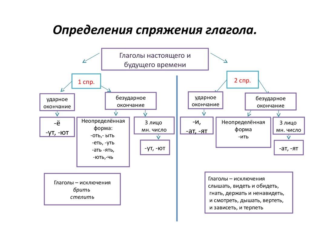 Глагол в схемах и таблицах фото 424